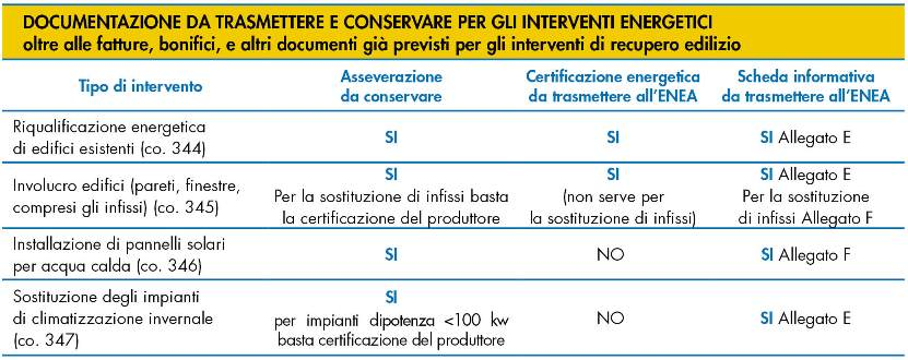Gruppo soelia comune di argenta dintorni for Causale bonifico climatizzatore detrazione 50